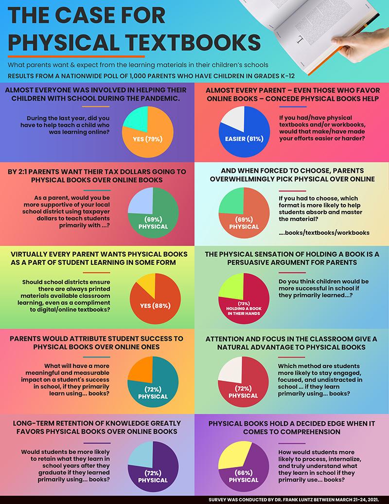 K-12 Infographic