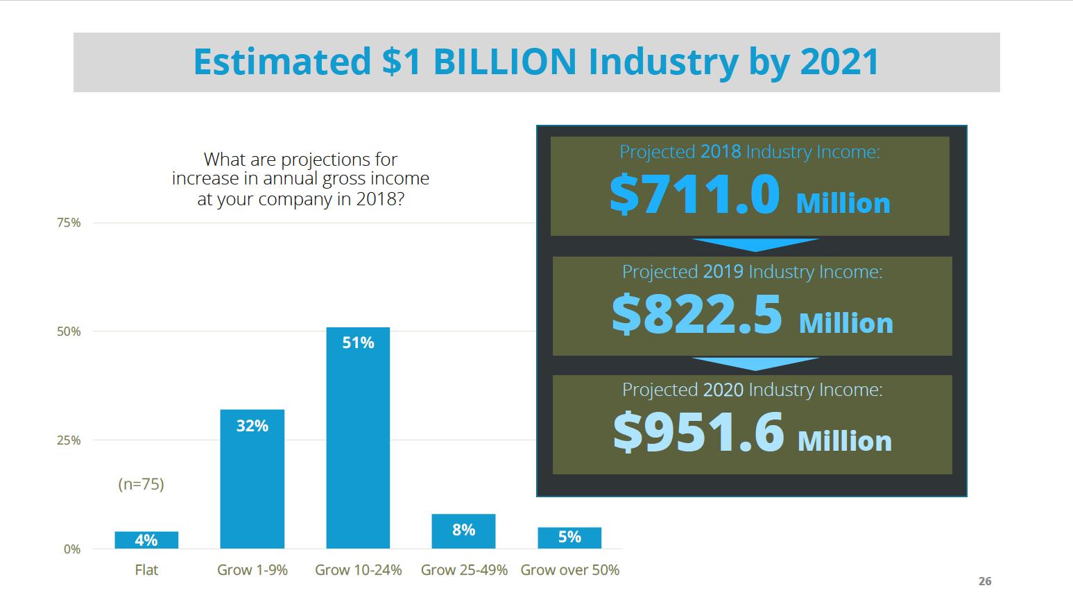 Industry Value Sample Data