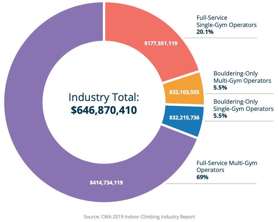 Indoor Climbing Industry Revenue