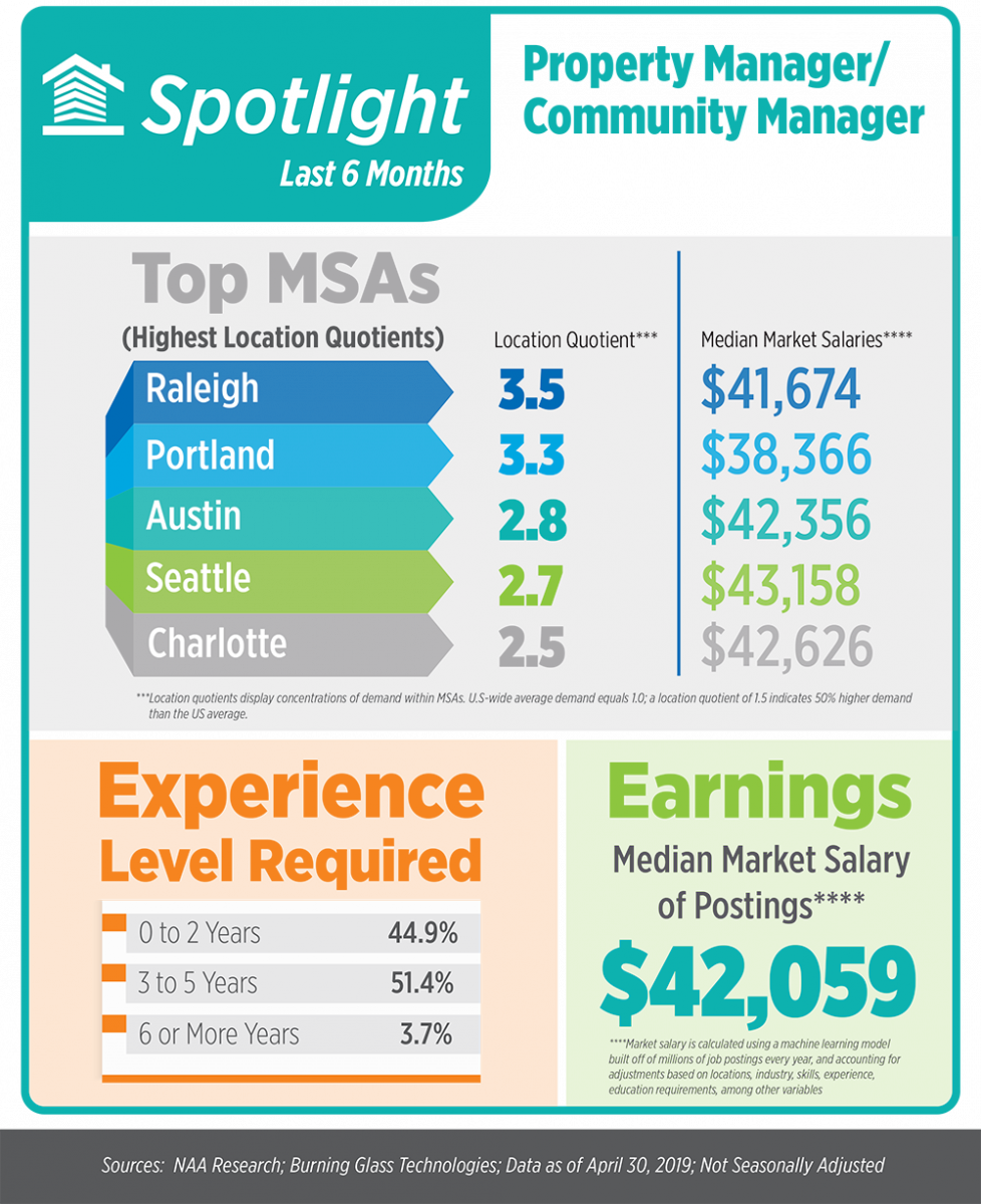 2019 April Apartment Jobs Snapshot From National Apartment
