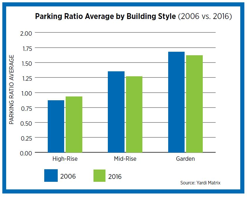 The Transformation of Parking - Multifamily NW
