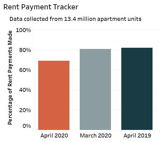Source NMHC Rent Payment Tracker