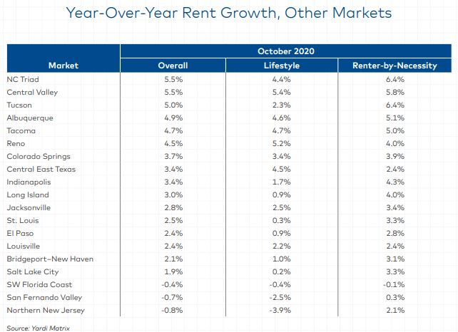 Source: Yardi Matrix Multifamily Report October 2020