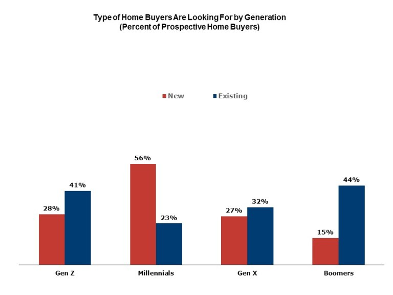 Type of home buyers are looking for by generation