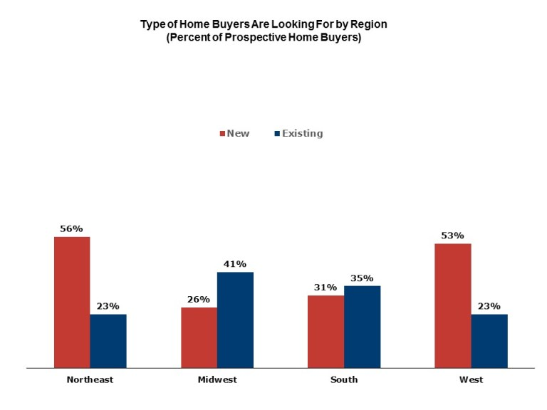 Type of home buyers are looking for by region
