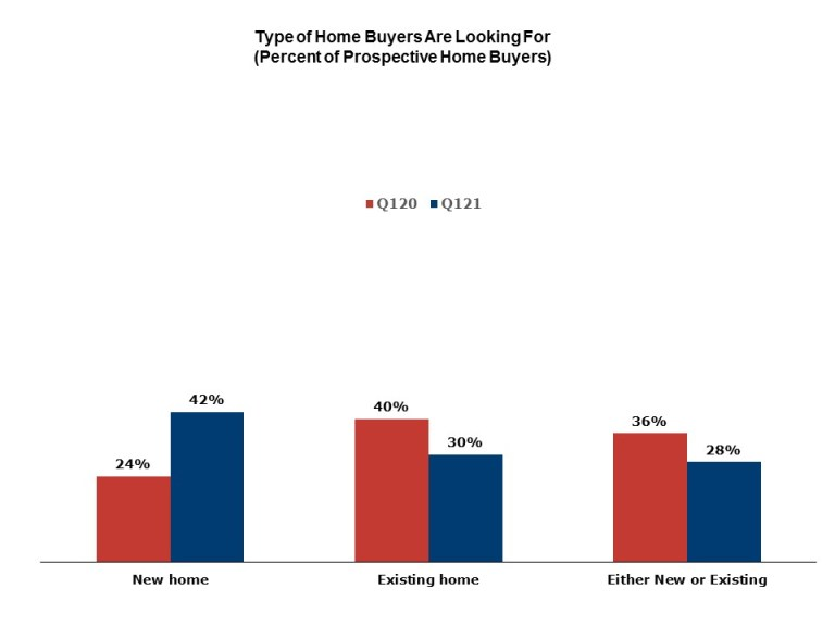 Type of home buyers are looking for