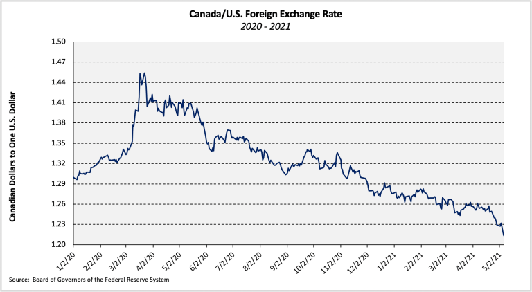 Canada/US Foreign Exchange Rate graph