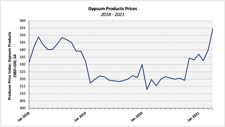 Gypsum product prices graph