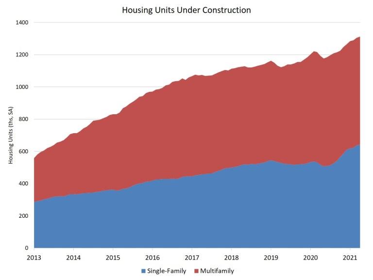 Housing Units under construction