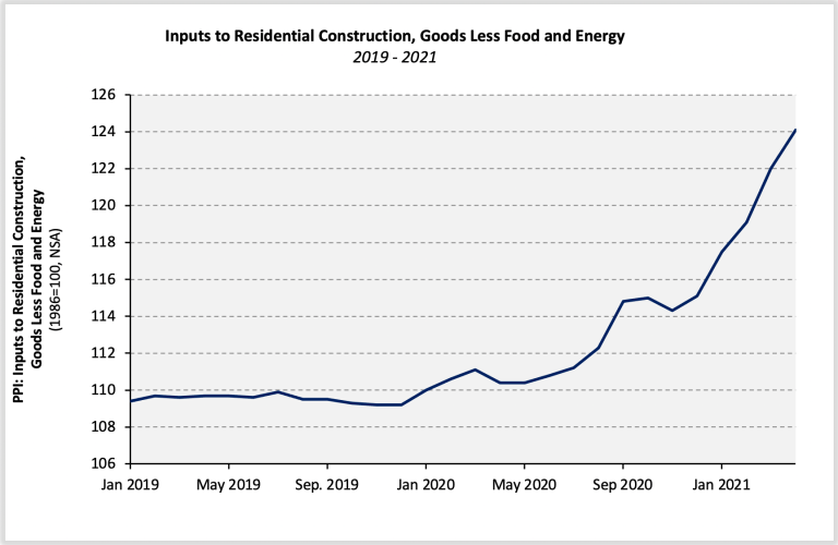 inputs to residential construction, goods less food and energy graph