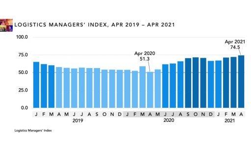 Logistics managers' index