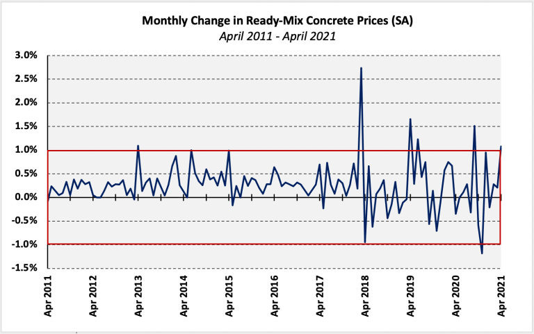 Monthly Change in Ready-Mix Concrete prices graph