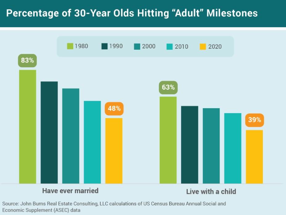 Percentage of 30-year olds hitting adult milestones