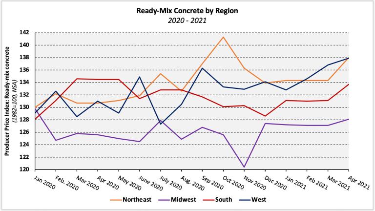 Ready-mix concrete by region graph