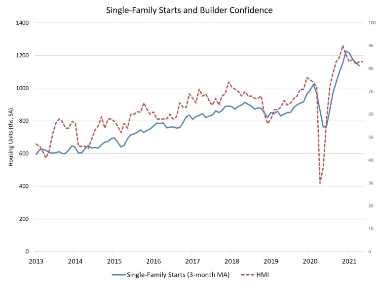 Single family starts and builder confidence