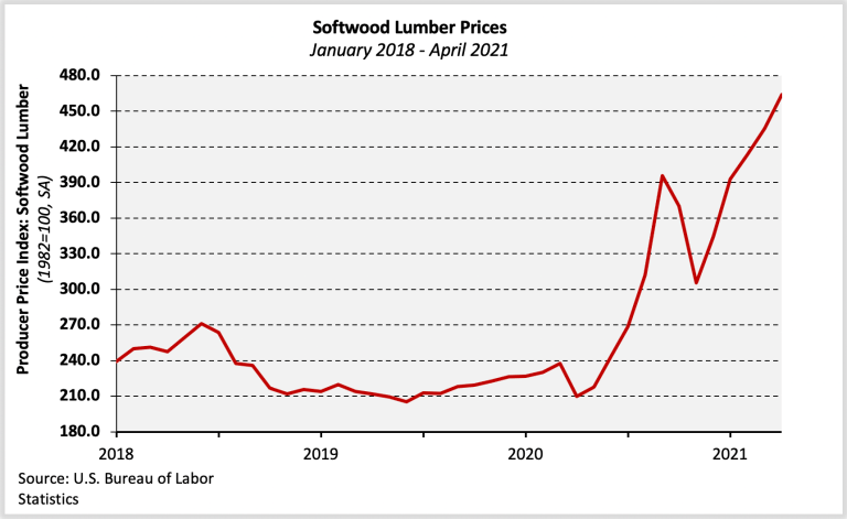 Softwood lumber prices graph