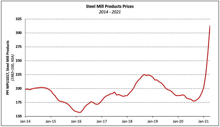 Steel mill products prices