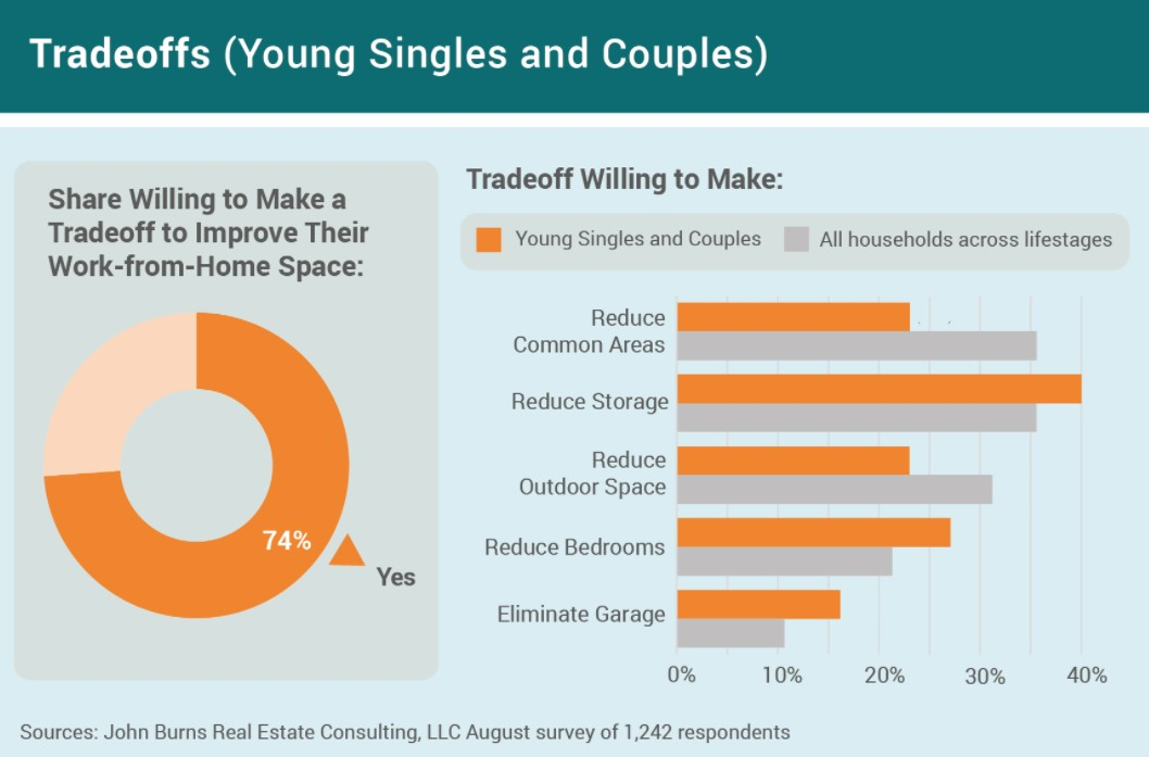 Tradeoffs young singles and couples