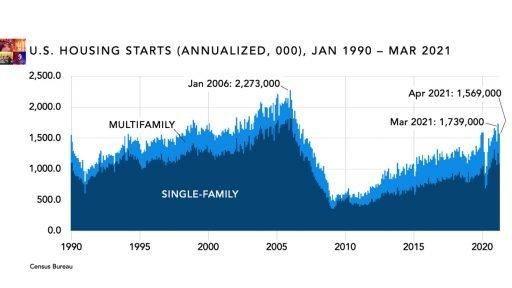 US Housing starts graph