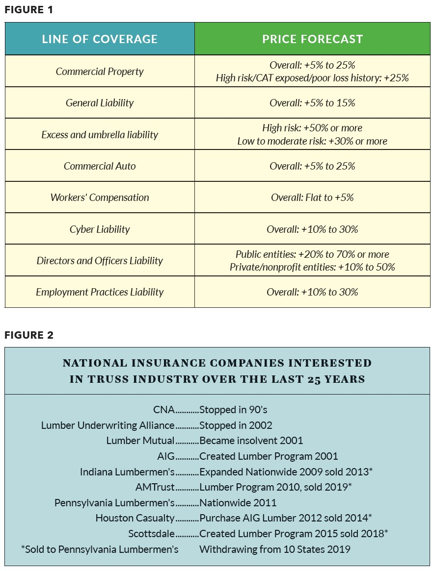 insurance figures on line of coverage and national insurance companies