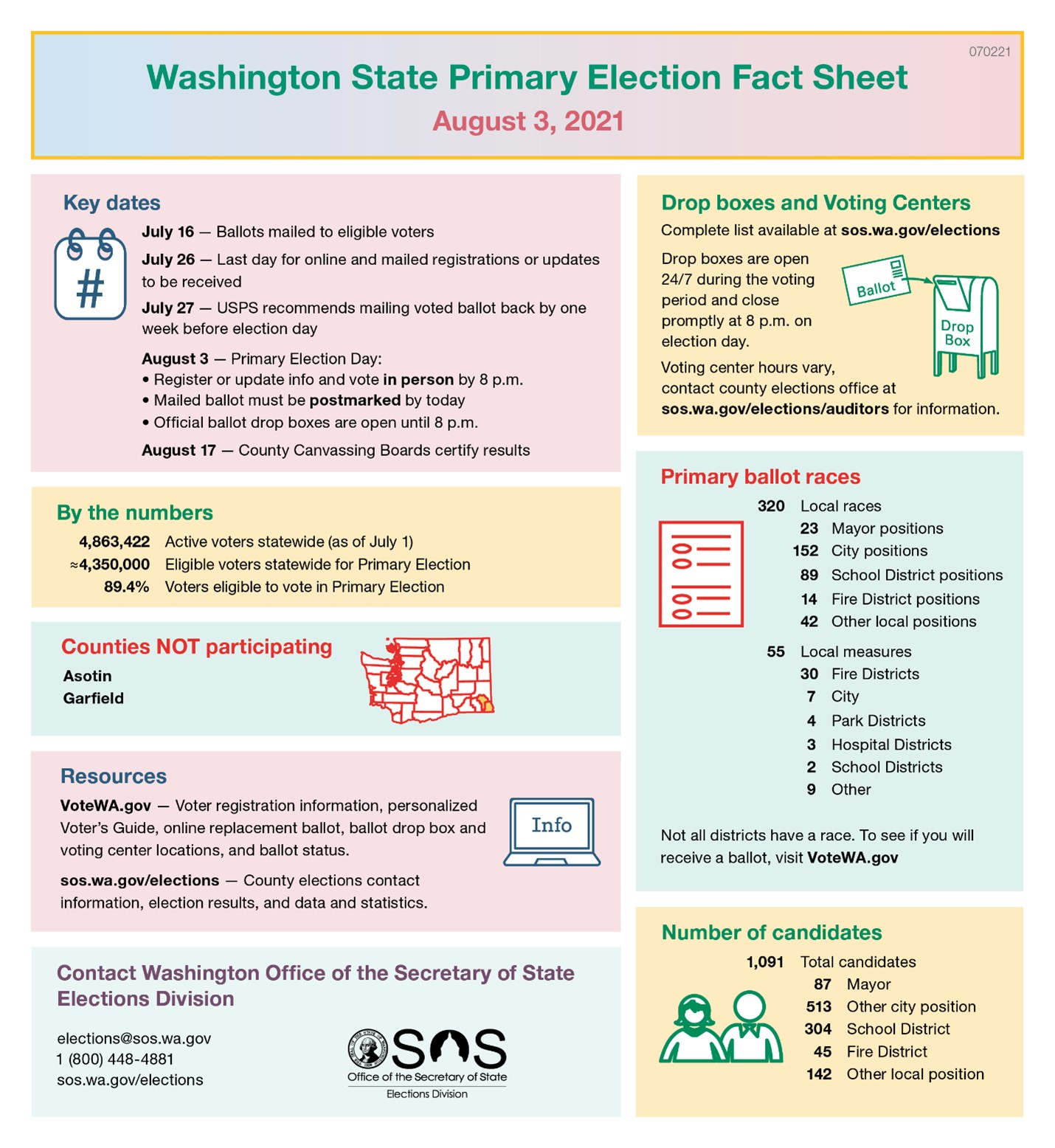 WA Primary Election Fact Sheet