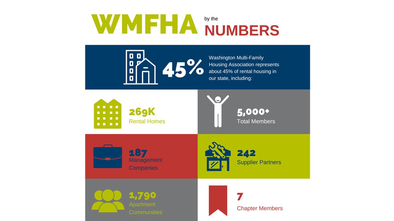 WMFHA by the Numbers